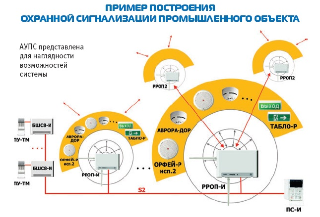 Состав оборудования сегмента ИСБ «СТРЕЛЕЦ-ИНТЕГРАЛ