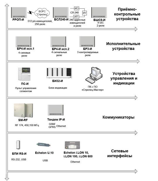 Состав оборудования сегмента ИСБ «СТРЕЛЕЦ-ИНТЕГРАЛ»