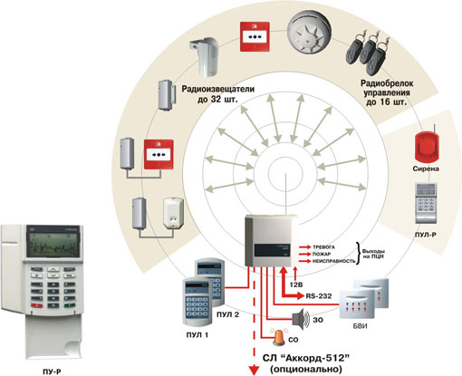 Современные системы пожарной