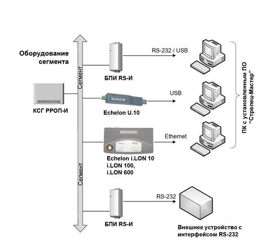 Блоки сетевых интерфейсов в ИСБ «СТРЕЛЕЦ-ИНТЕГРАЛ»