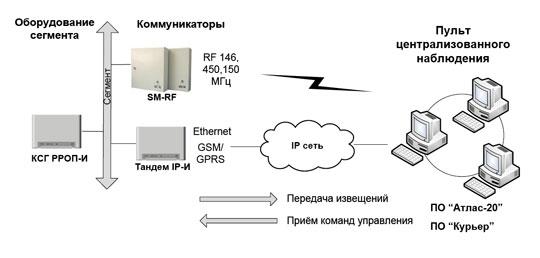 Коммуникационные устройства ИСБ «СТРЕЛЕЦ-ИНТЕГРАЛ»