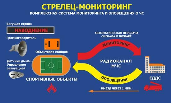 Комплексная система мониторинга и оповещения о ЧС