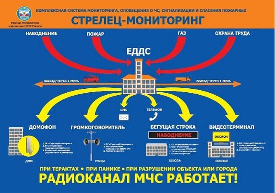 Комплексная система мониторинга,оповещения,сигнализации.