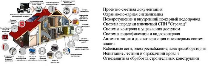 Перечень оказываемых услуг.