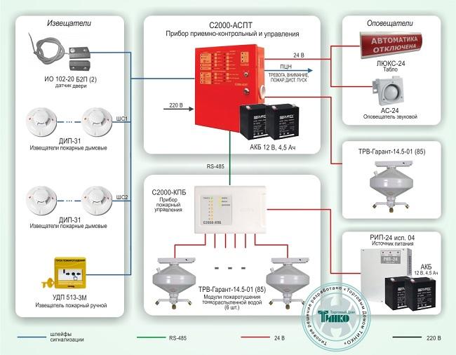 Схема построения системы защиты объекта.